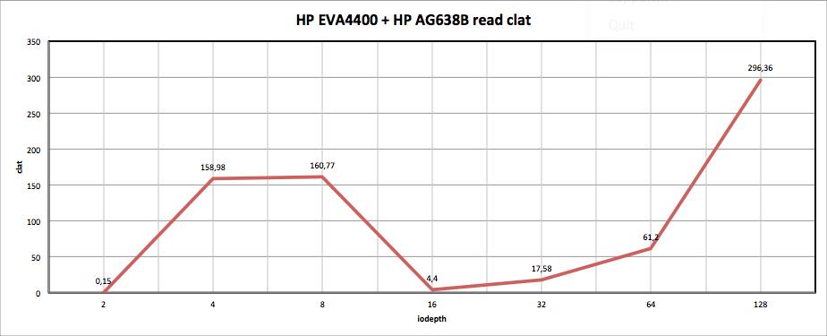 HP EVA4400 + HP AG638B read clat