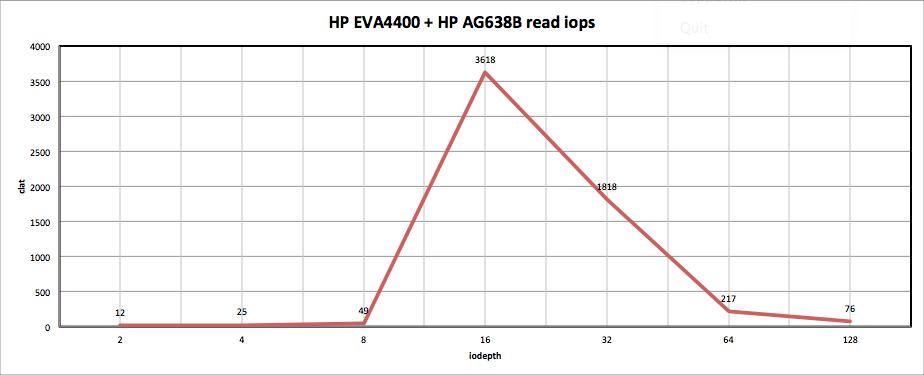 HP EVA4400 + HP AG638B read iops
