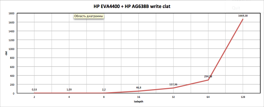HP EVA4400 + HP AG638B write clat