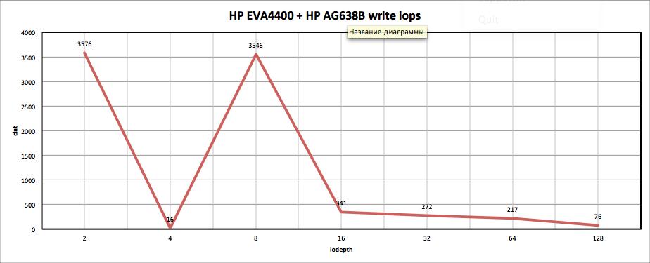 HP EVA4400 + HP AG638B write iops