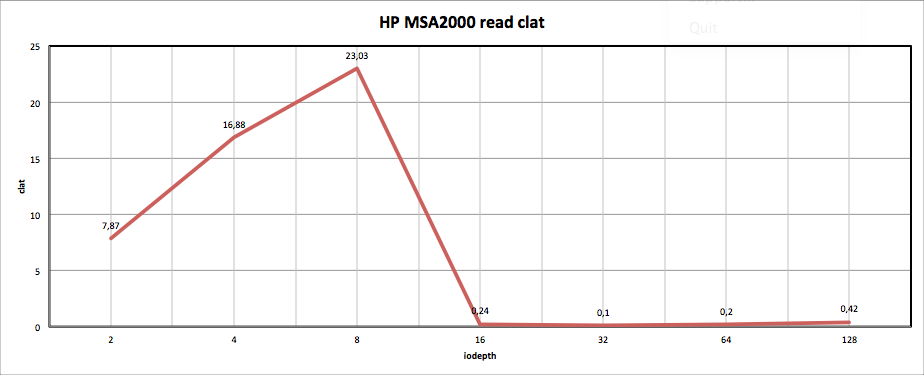 HP MSA2000 read clat