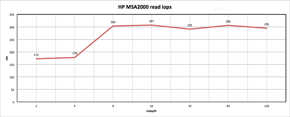 HP MSA2000 read iops