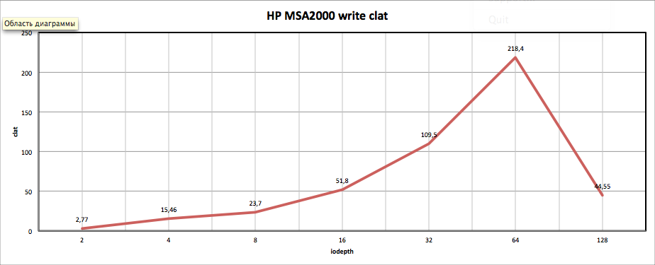 HP MSA2000 write clat