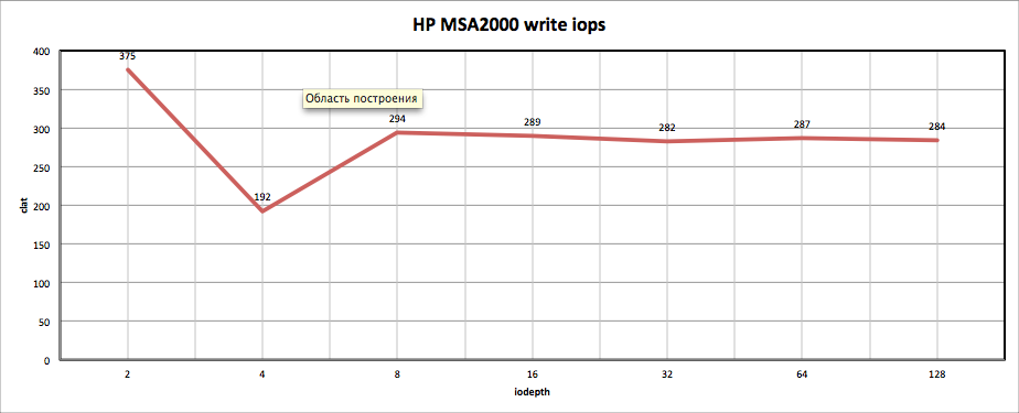 HP MSA2000 write iops