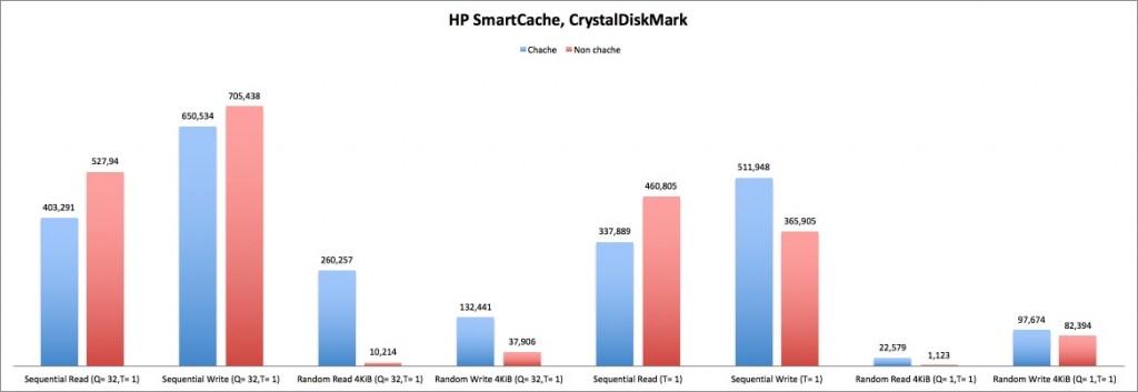 HP SmartCache, CrystalDiskMark