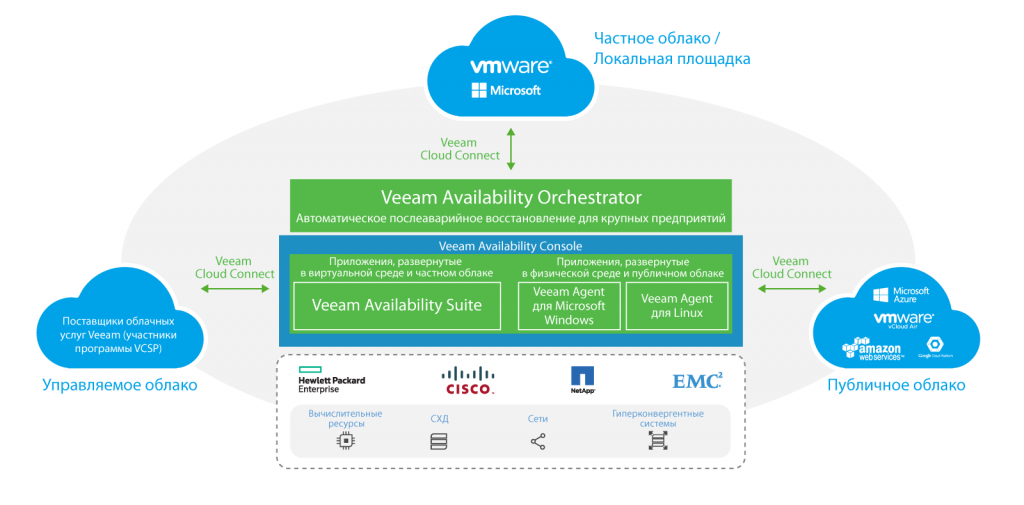 veeam_availability-platform_ru